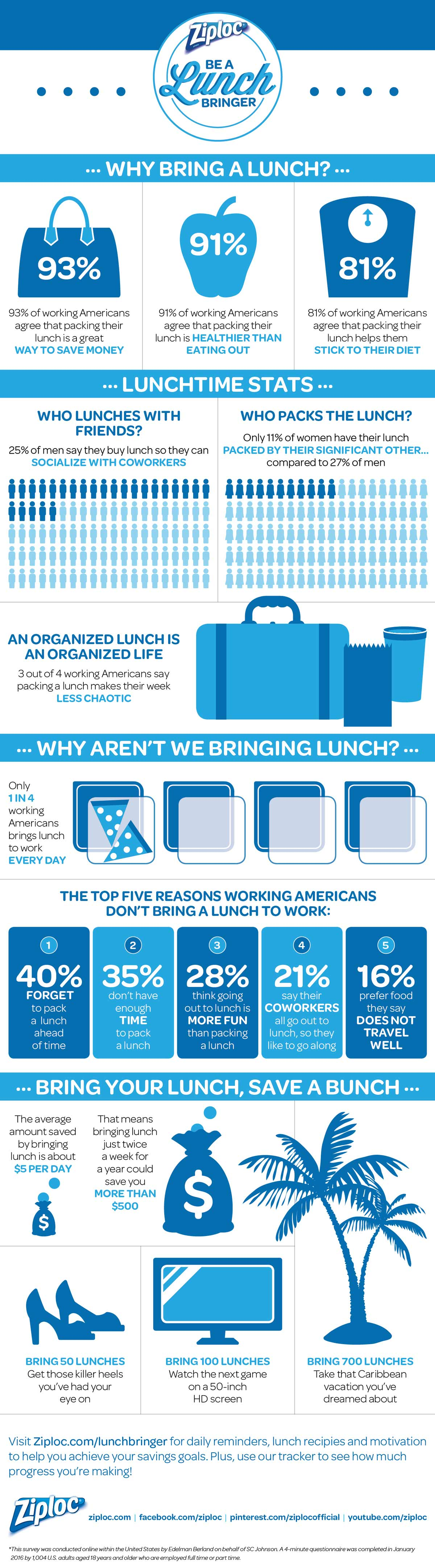 """""""Be a Lunch Bringer"""" infographic from Ziploc brand"""