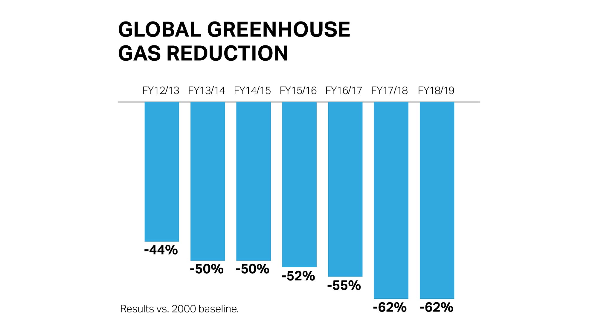 green house gas graph showing year over year reduction