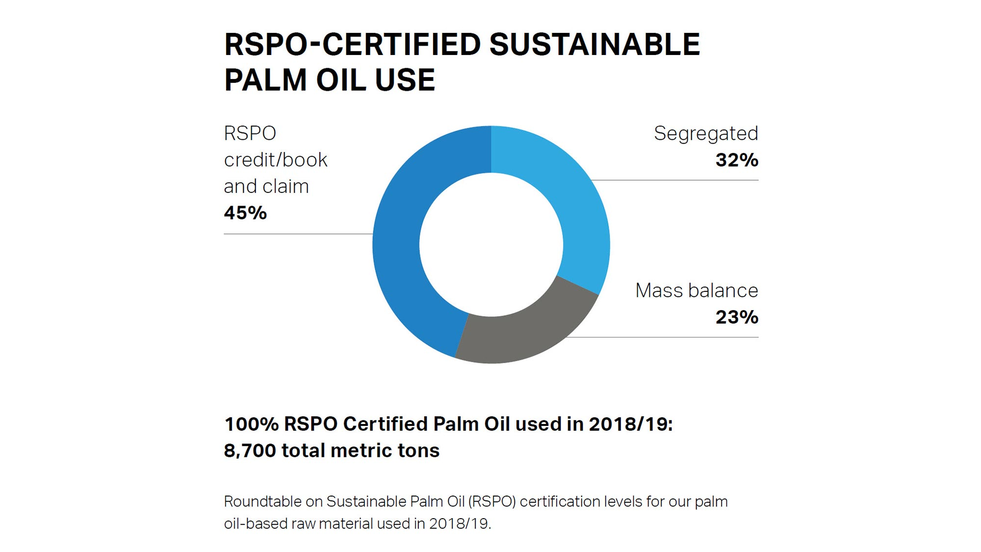 pie graph of sustainable palm oil use over the years