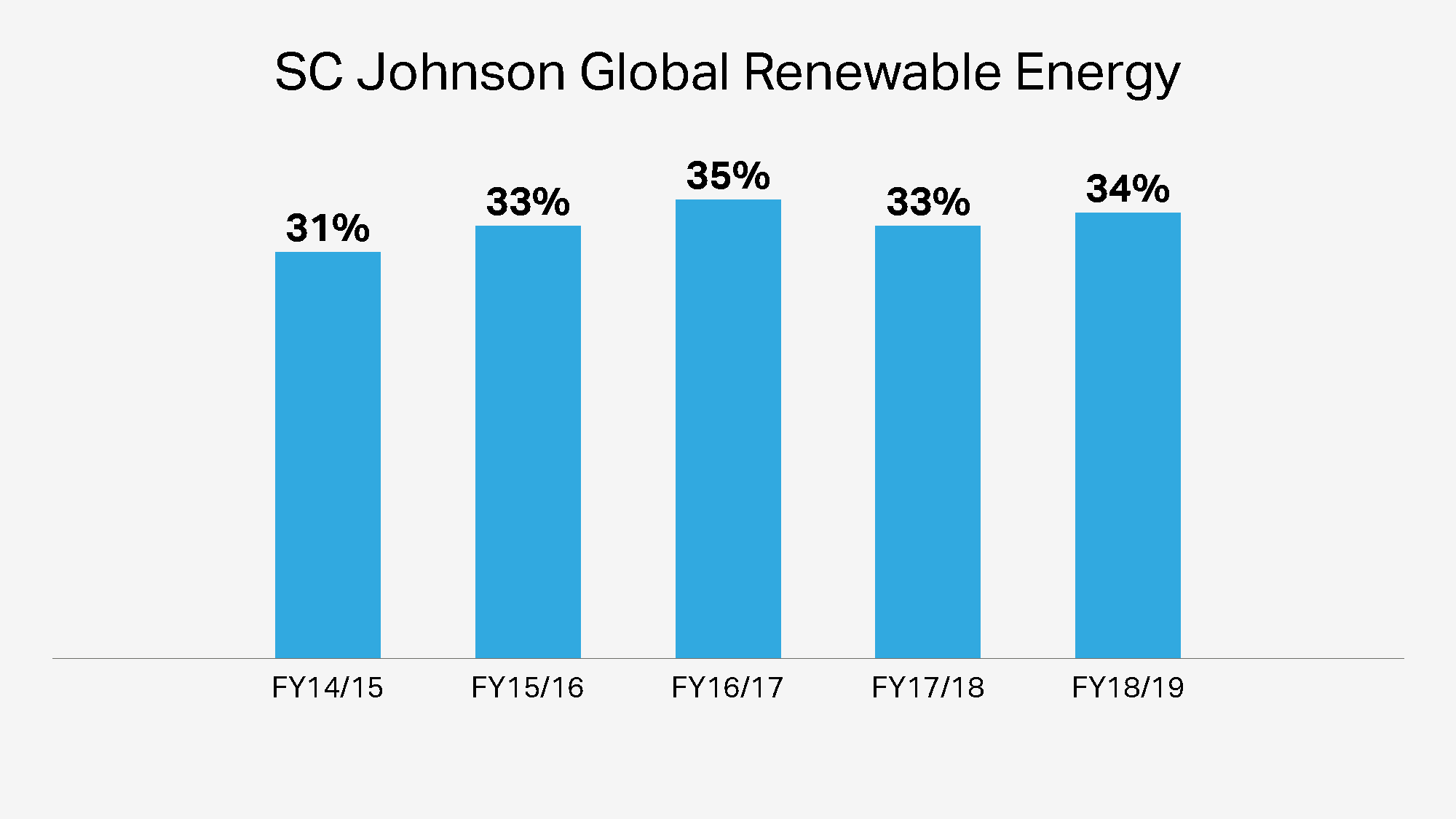 SC Johnson Global Renewable Energy Over the Years