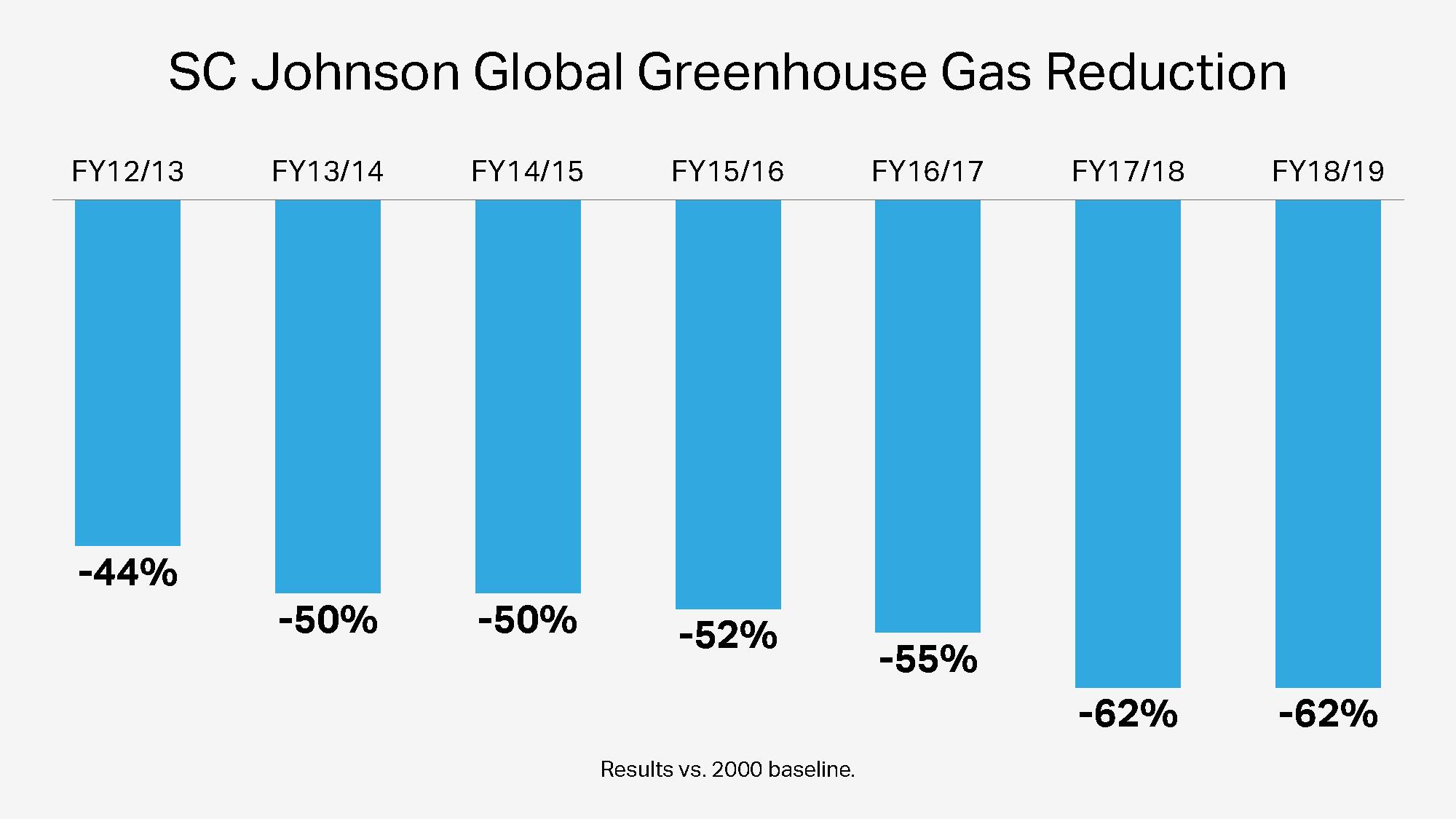 Reducción global de gas de efecto invernadero de SC Johnson a lo largo de los años