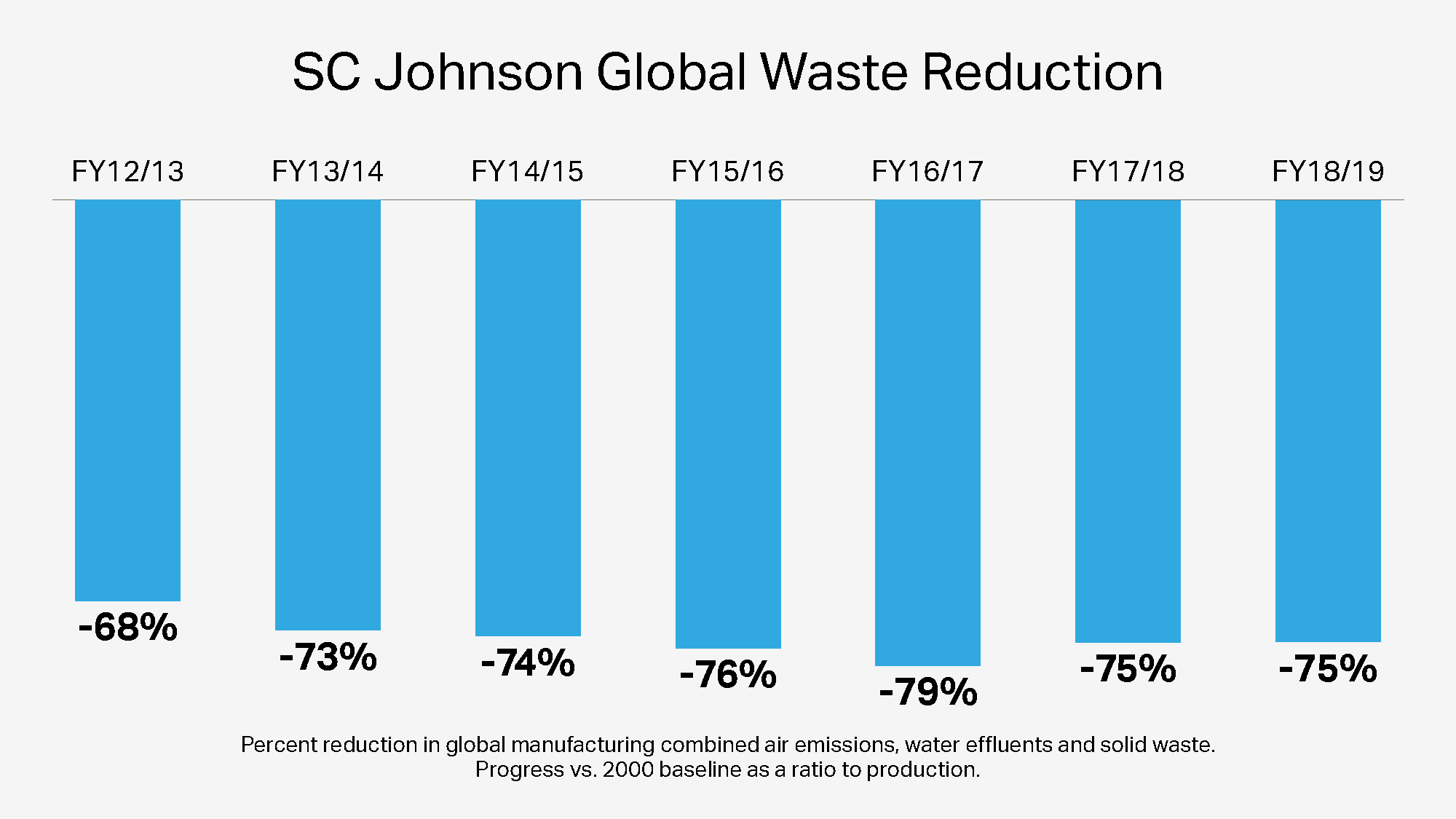 Reducción de residuos globales de SC Johnson a lo largo de los años