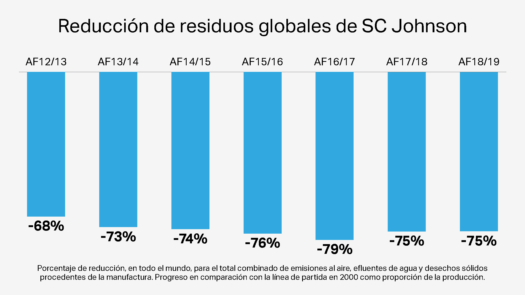 Reducción de generación de residuos globales de SC Johnson