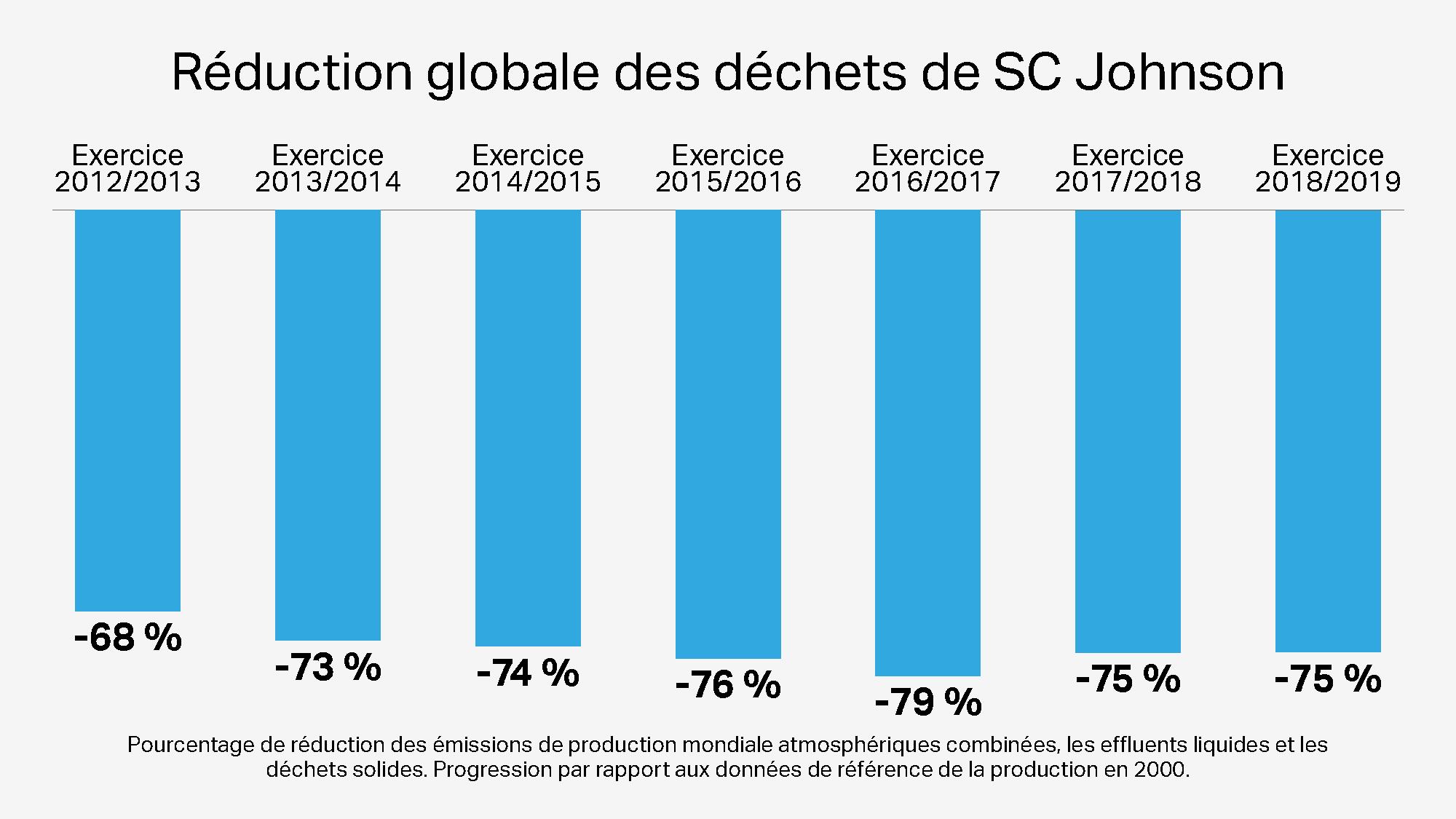 Réduction globale des émissions de déchets de SC Johnson