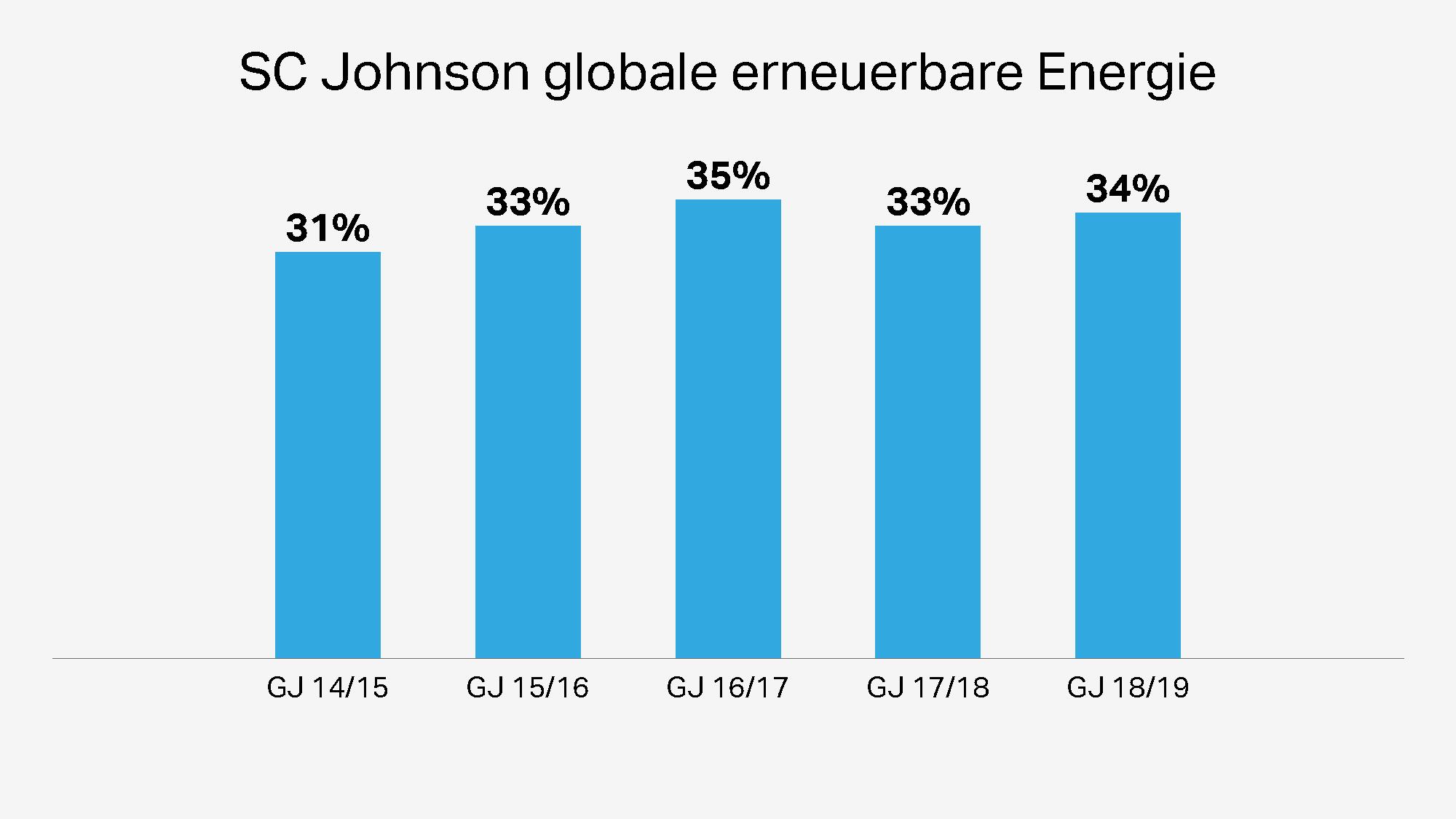 SC Johnson Renewable Energy