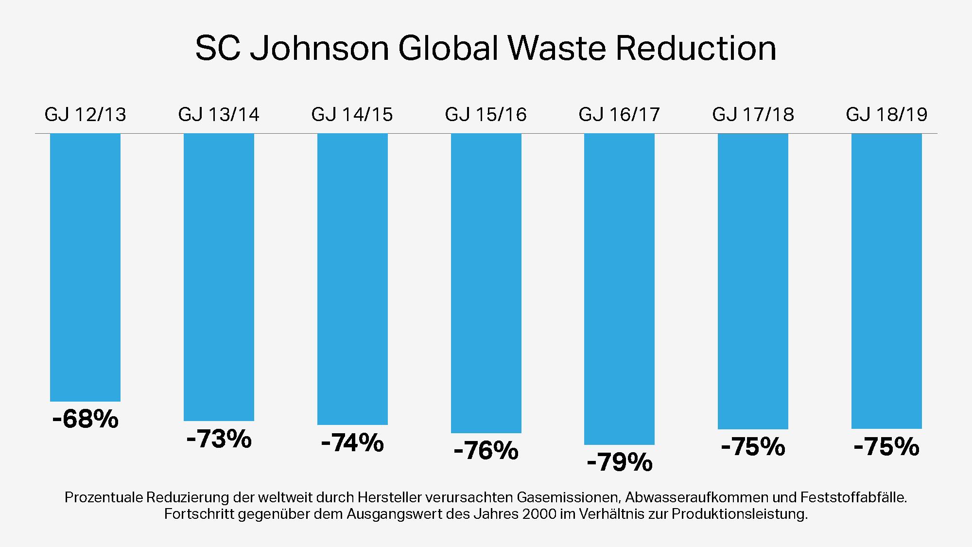 Globale Senkung der Schadstoffemissionen von SC Johnson