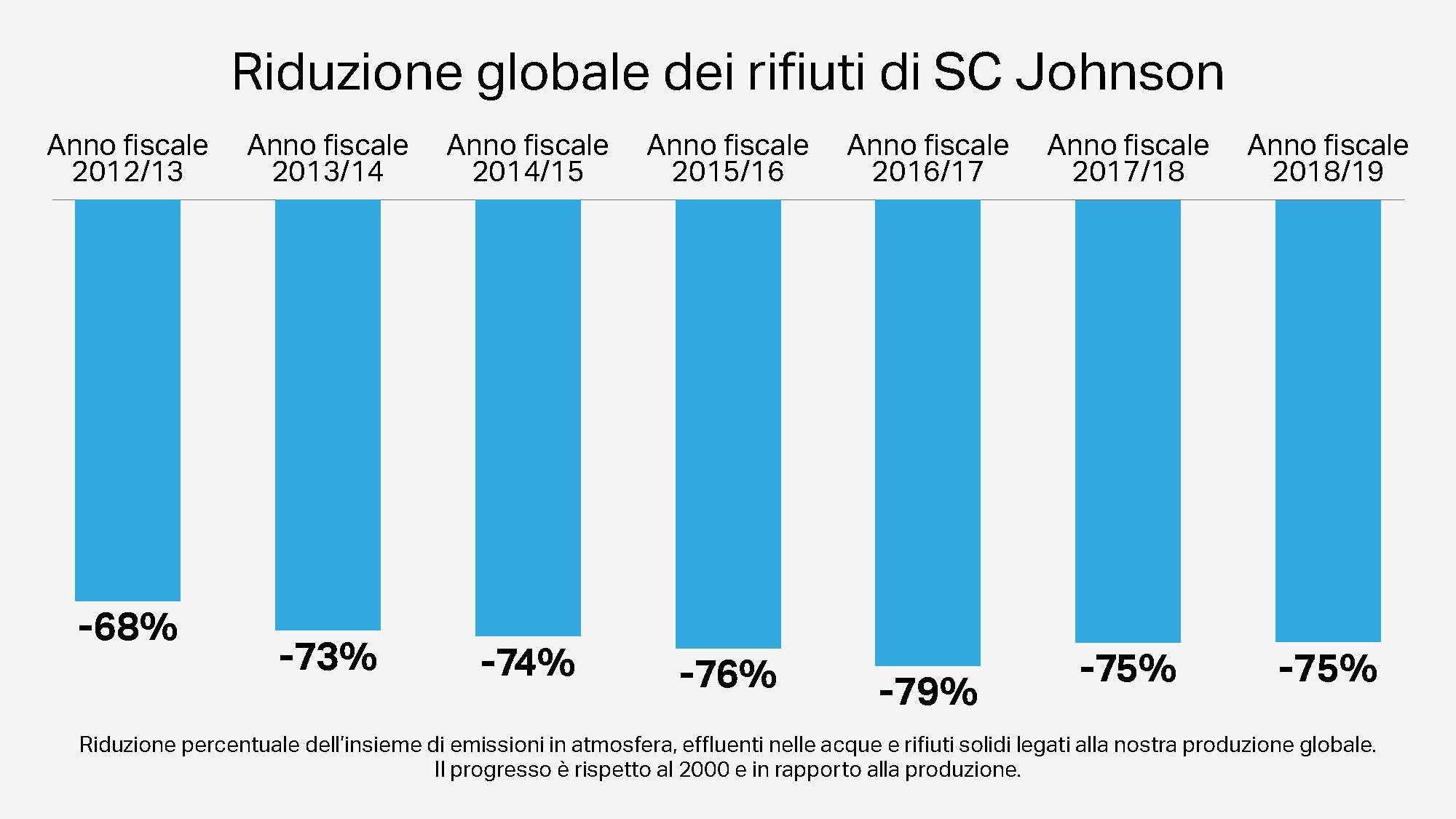 Riduzione delle emissioni nocive globali di produzione di SC Johnson