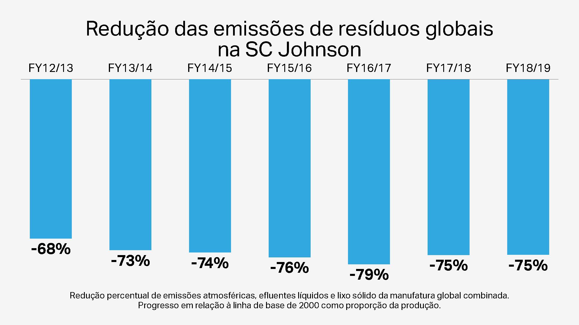 Redução das emissões de resíduos globais na SCJohnson