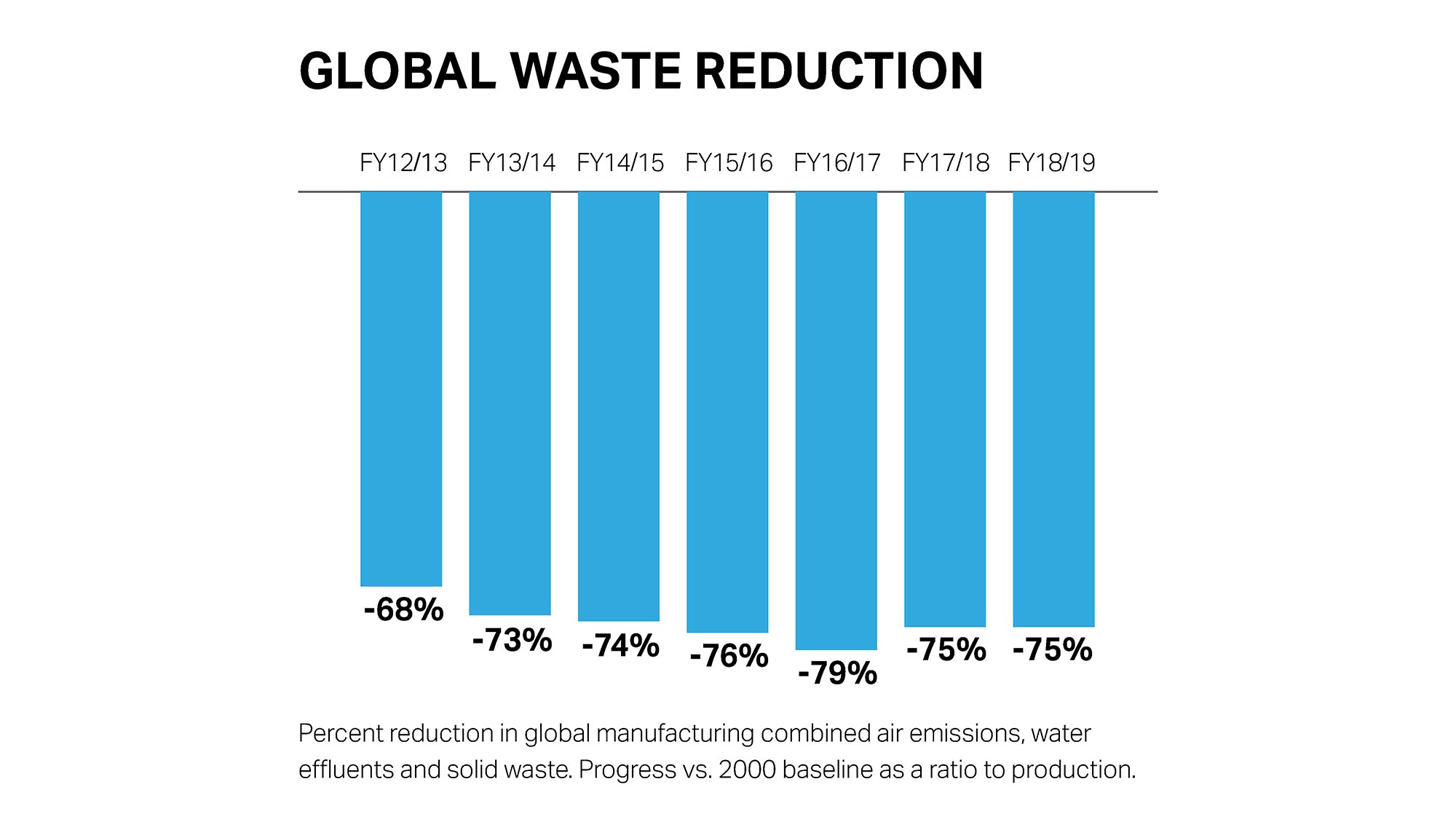 waste reduction chart over the years