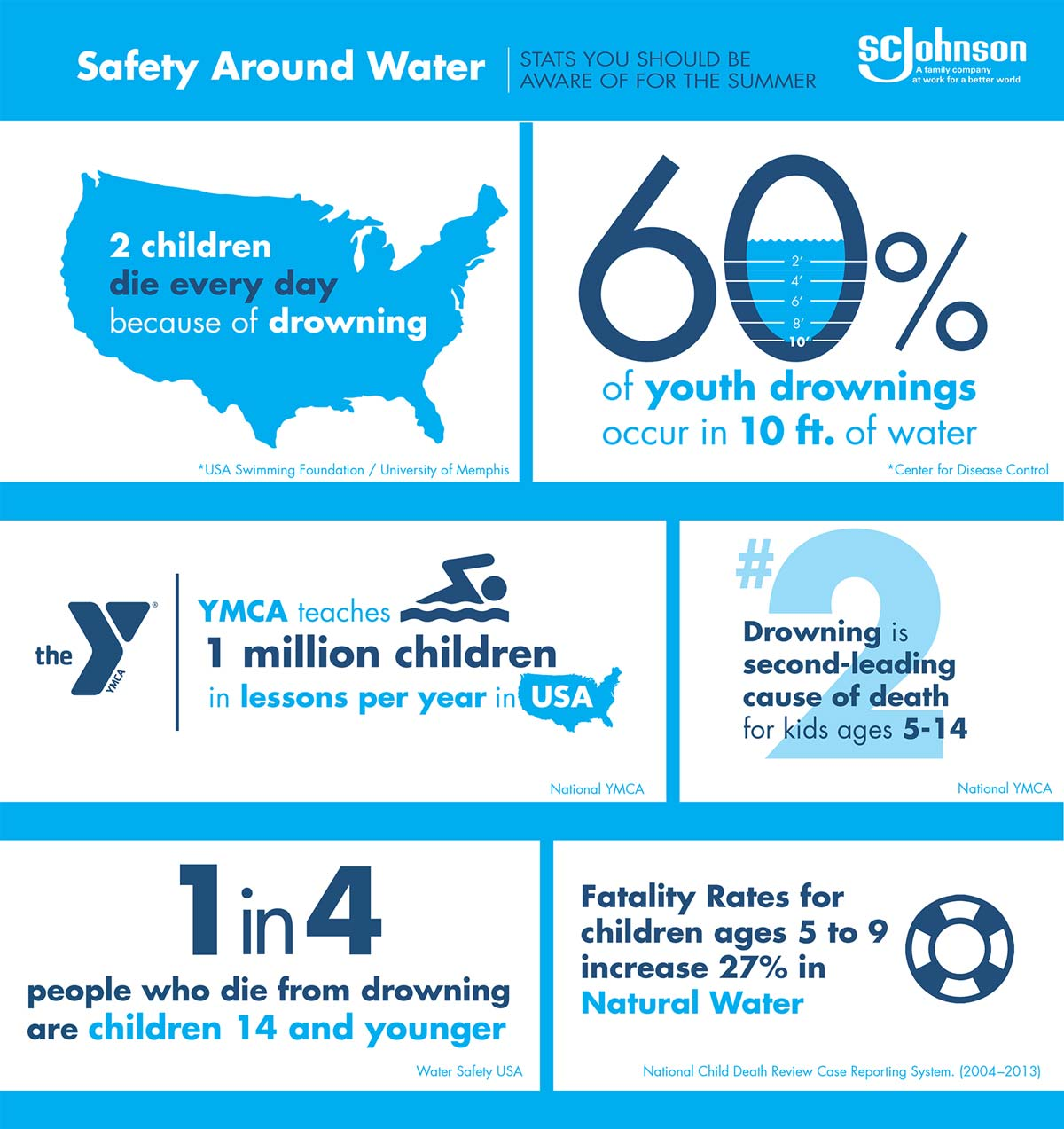An infographic with water safety statistics