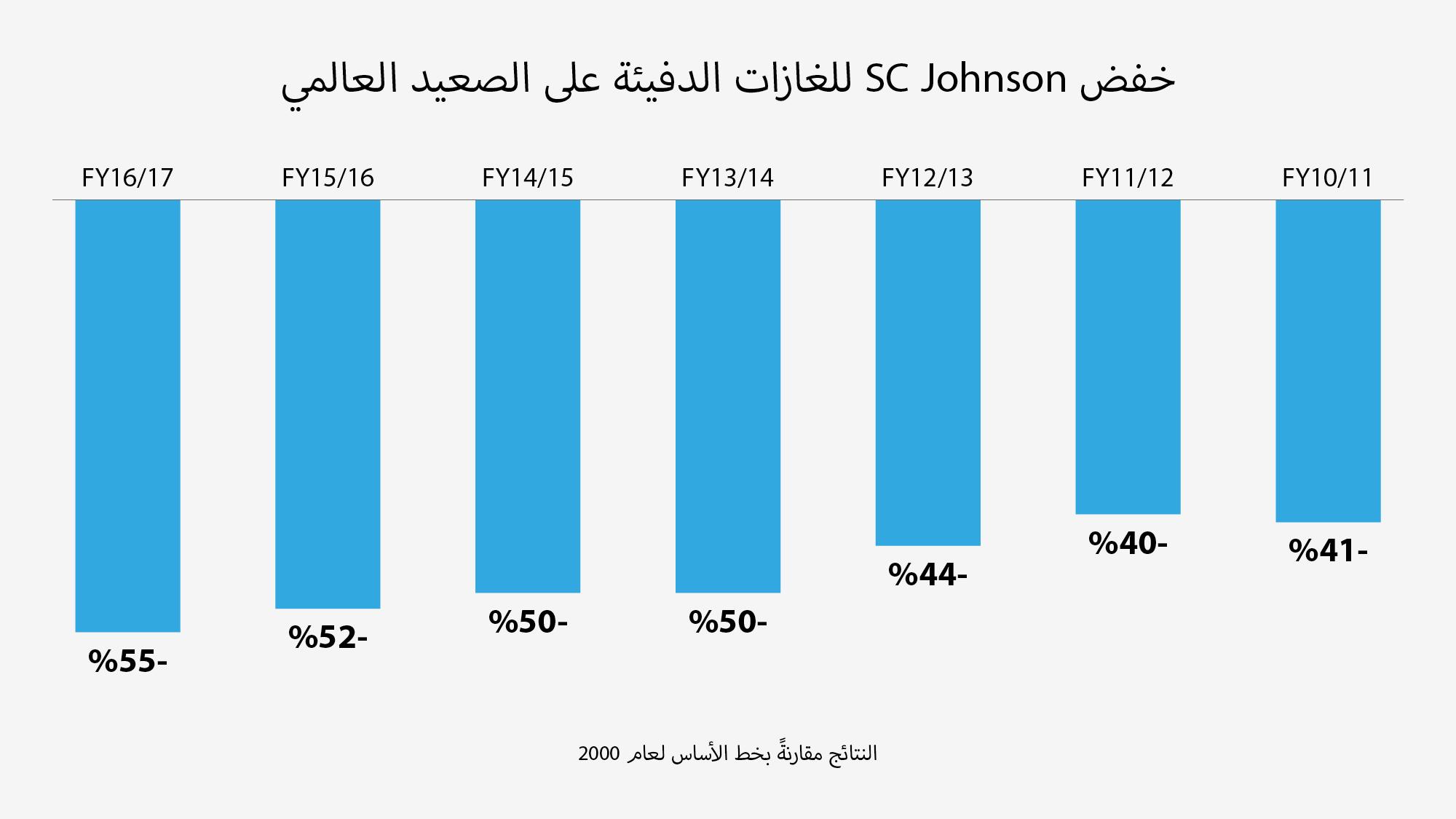 SCJ Johnson Global Greenhouse Gas Reduction