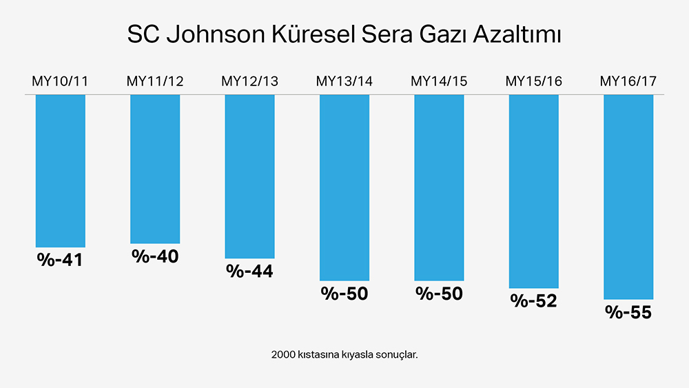 SCJ Johnson Global Greenhouse Gas Reduction