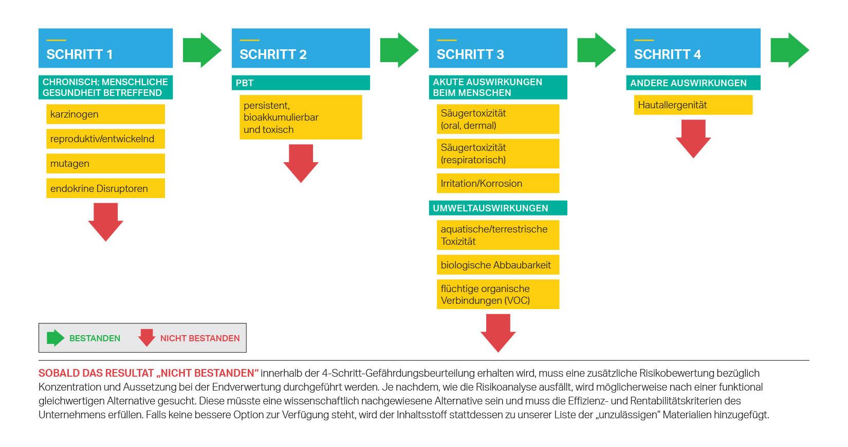 SCJohnsons vierstufige Gefährdungsbeurteilung für Produktinhaltsstoffe