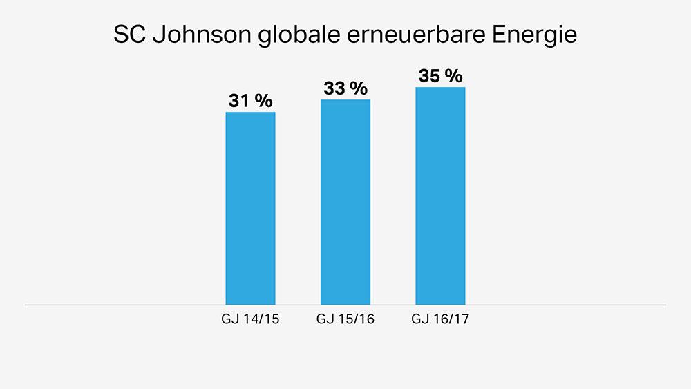 Die Windkraftturbinen von SCJohnson sind umweltfreundlich und sorgen für eine verstärkte Nutzung erneuerbarer Energien
