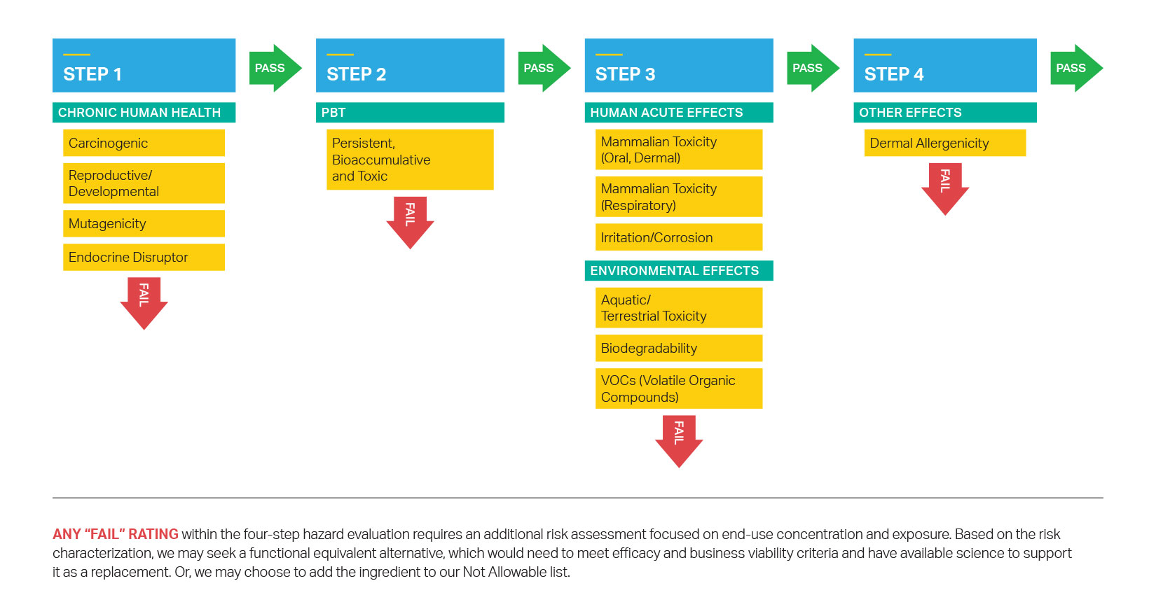 SC Johnson's four-step hazard evaluation for product ingredients