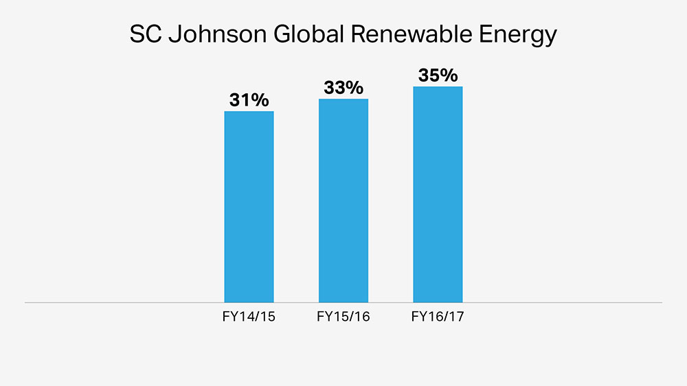 SC Johnson's wind turbines are environmentally friendly and improve renewable energy usage