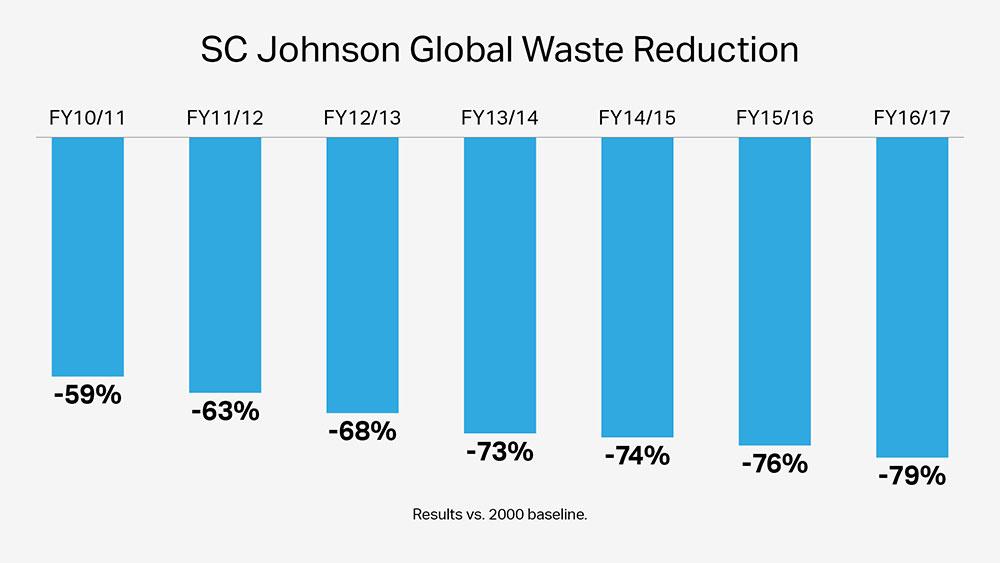 17 SC Johnson manufacturing sites send zero manufacturing waste to landfill