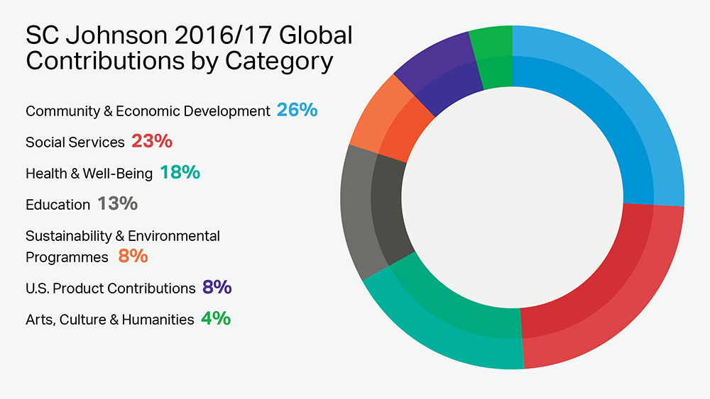 SC Johnson's Global Corporate Philanthropy by Category