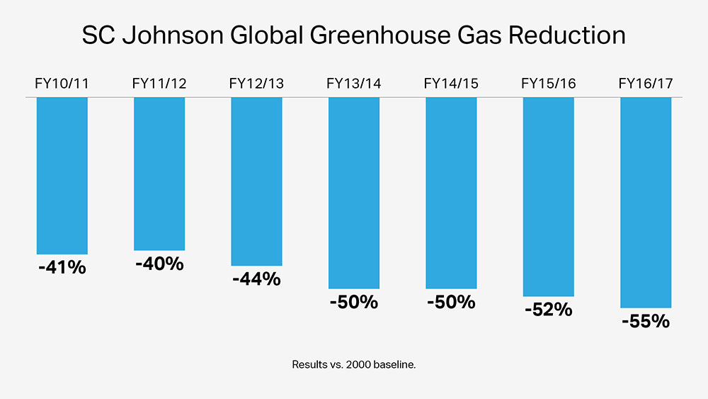 SC Johnson Greenhouse Gas Emissions Reduction Chart 2016-17