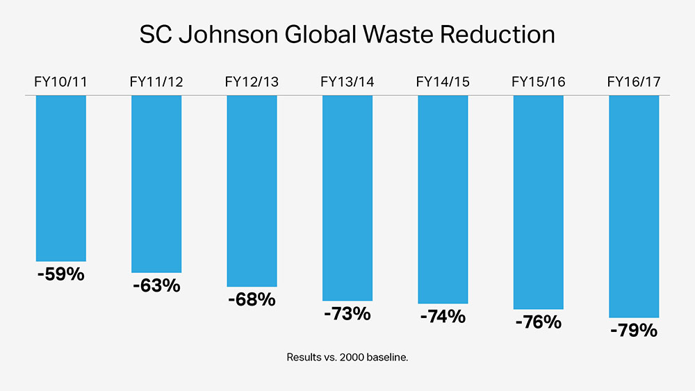 17 SC Johnson manufacturing sites send zero manufacturing waste to landfill