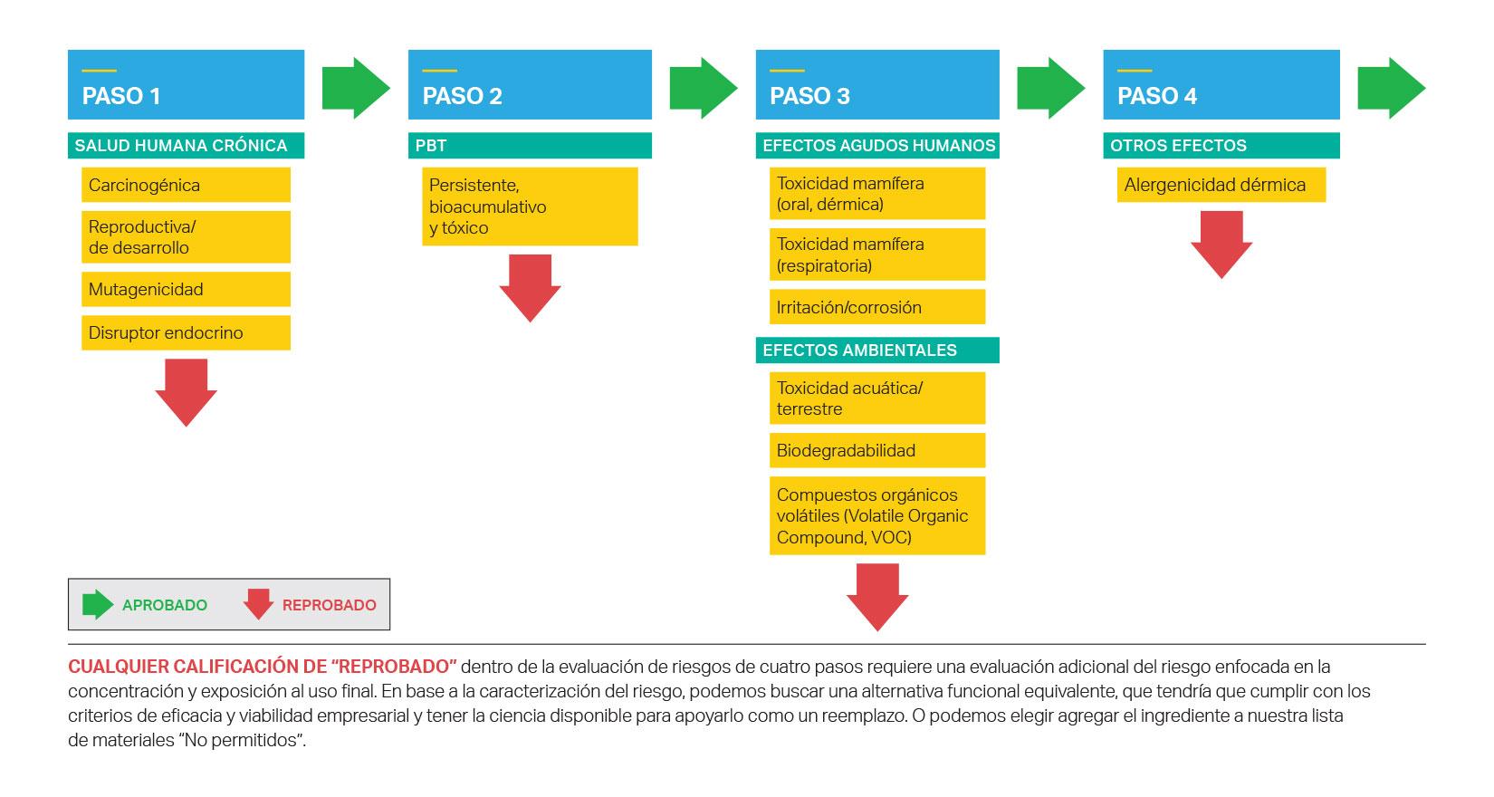 Evaluación de riesgos de cuatro pasos de SC Johnson de los ingredientes del producto