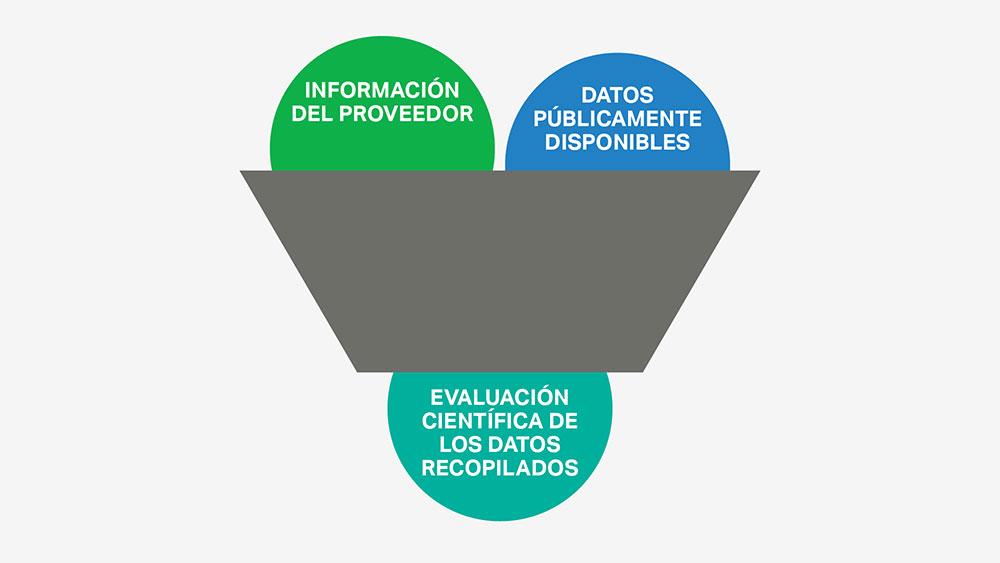 La selección de ingredientes de SC Johnson se basa en una recopilación de datos y evaluación científica imparciales
