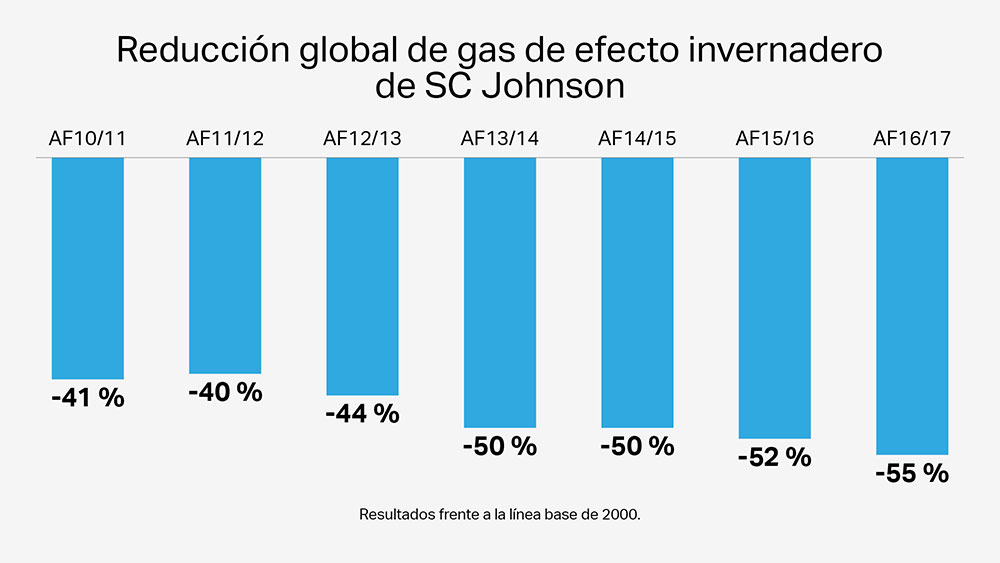 Reducción global de gas de efecto invernadero de SCJ Johnson