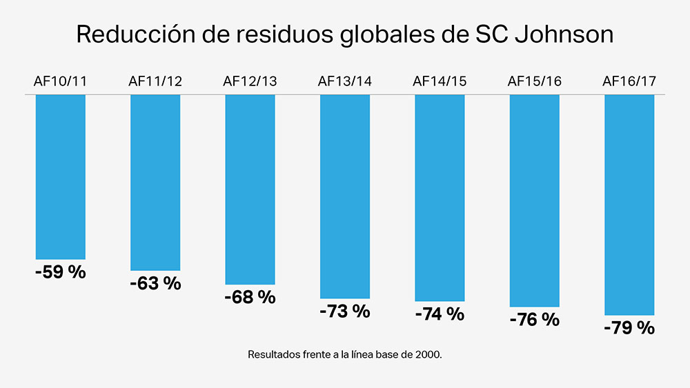 17centros de fabricación de SC Johnson no envían residuos de fabricación a los vertederos