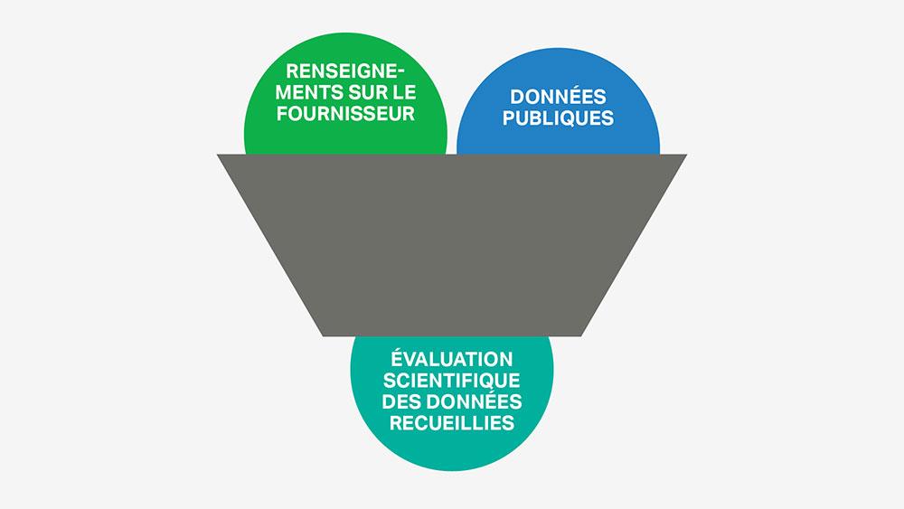 La sélection d'ingrédients de SC Johnson est basée sur des évaluations scientifiques impartiales et la collecte de données