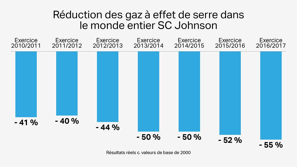 Réduction des gaz à effet de serre dans le monde entier SCJJohnson