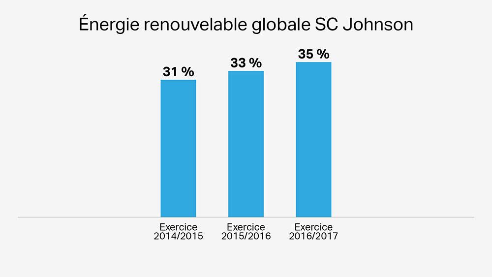 Les éoliennes de SC Johnson sont écologiques et améliorent l'utilisation d'énergie renouvelable