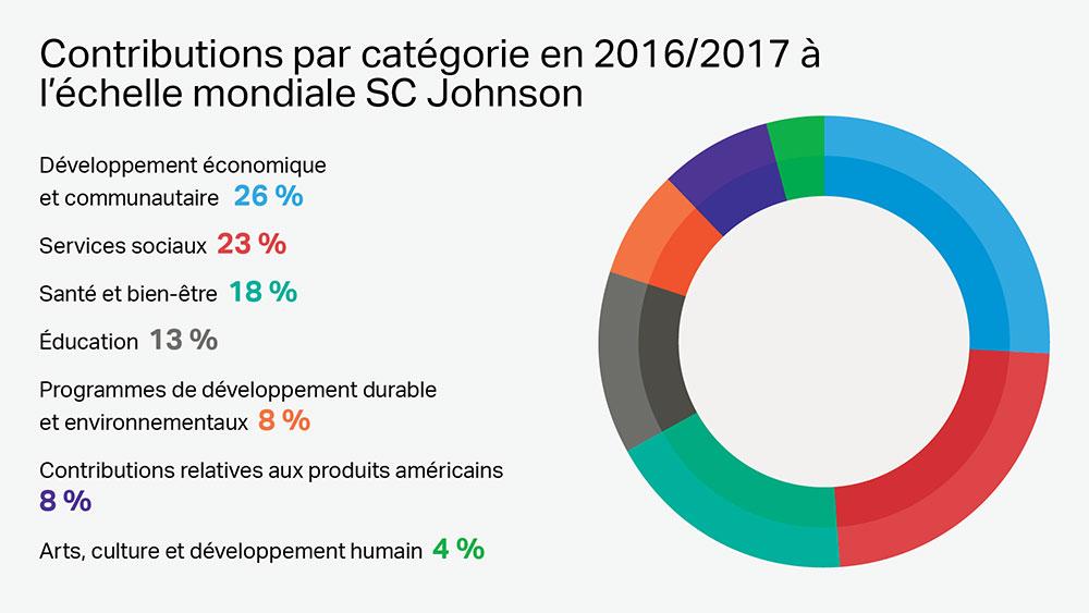 La philanthropie d'entreprise de SC Johnson est concentrée sur sept catégories de dons