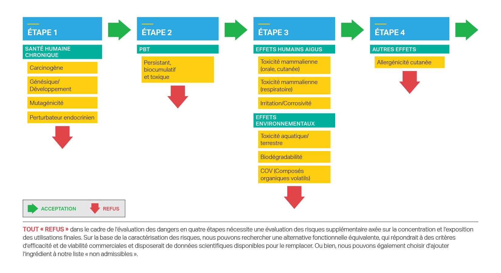 Évaluation des dangers en quatre étapes des ingrédients des produits SC Johnson