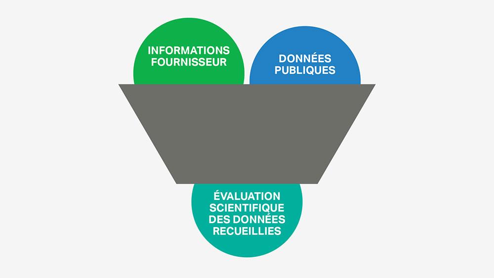 La sélection des ingrédients de SC Johnson repose sur une évaluation scientifique et une collecte de données impartiales