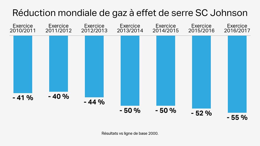 Réduction mondiale de gaz à effet de serre SC Johnson