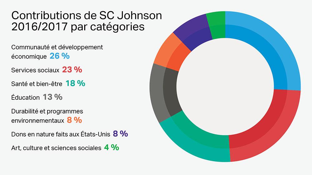 La philanthropie de l'entreprise SC Johnson s'articule autour de 7catégories de dons