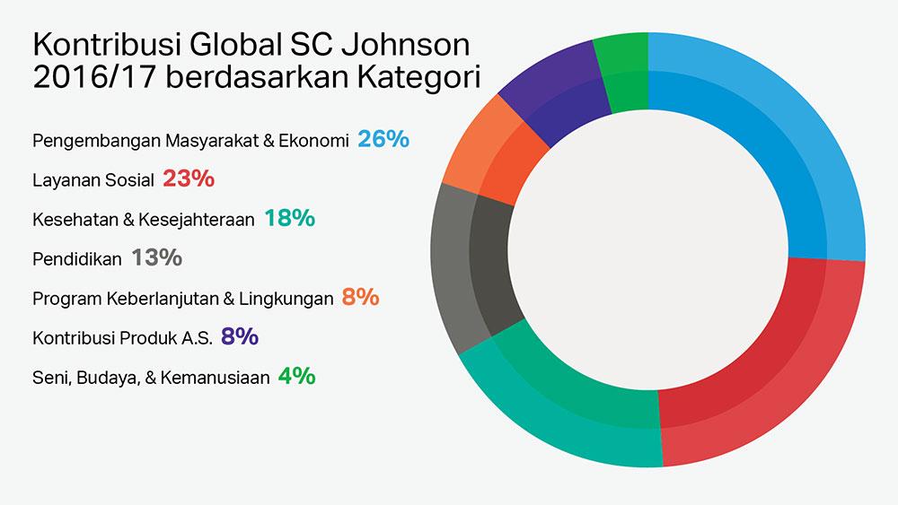 Filantropi Perusahaan Global SC Johnson Berdasarkan Kategori