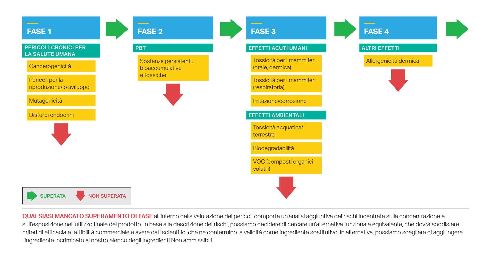La valutazione in quattro fasi con cui SC Johnson valuta i pericoli di ciascun ingrediente