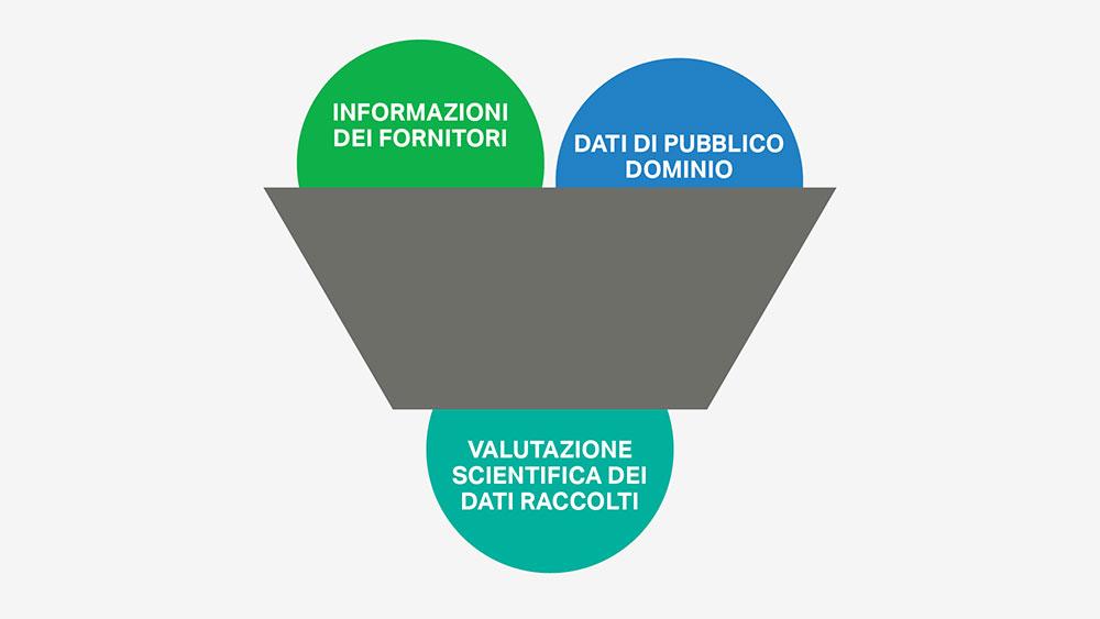 La selezione degli ingredienti di SC Johnson si basa su una valutazione scientifica e oggettiva e sulla raccolta di dati