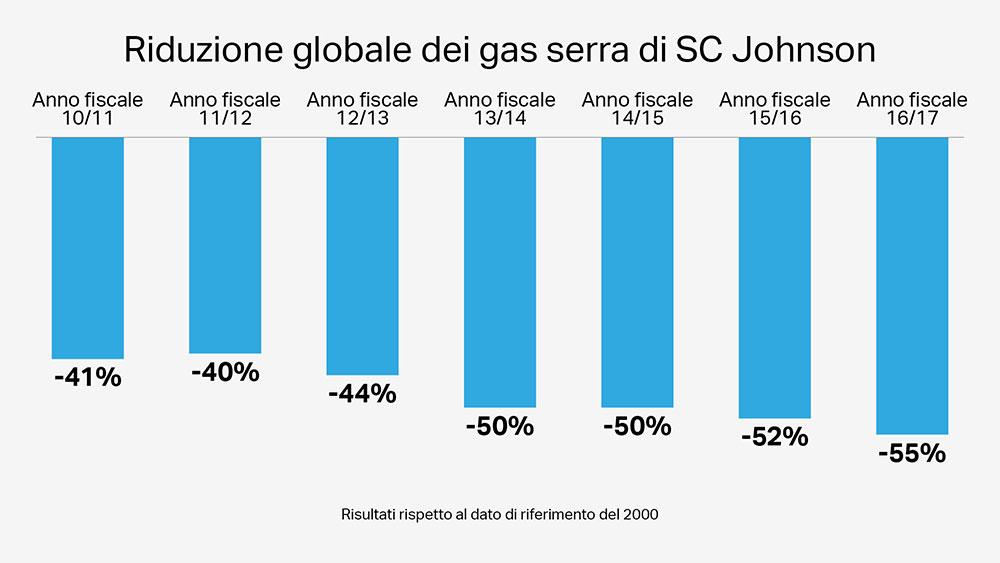 Riduzione globale dei gas serra di SC Johnson