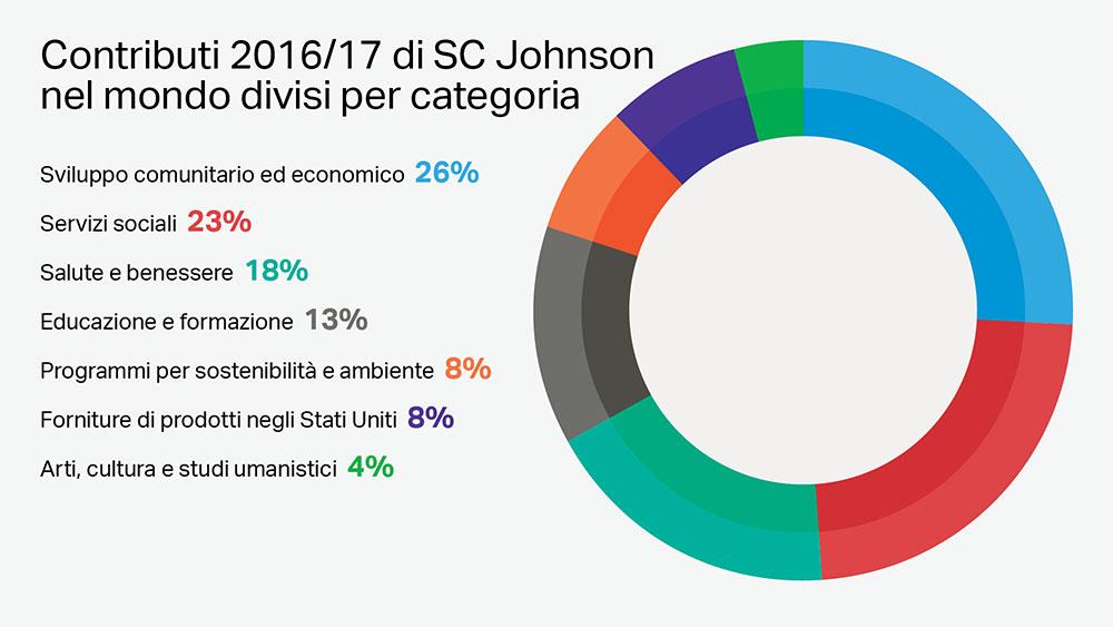 Filantropia aziendale globale di SC Johnson per categoria