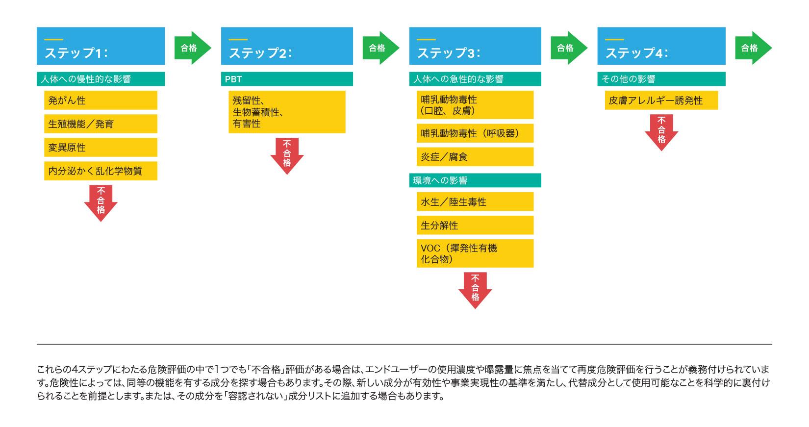 SCジョンソン社が実施する4ステップの製品成分ハザード評価