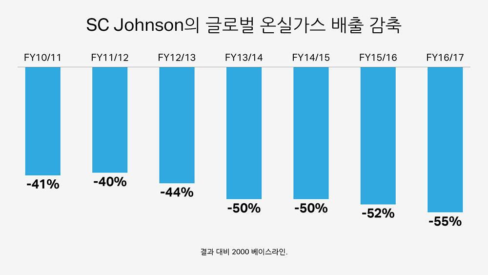 SC Johnson의 글로벌 온실가스 배출 감축