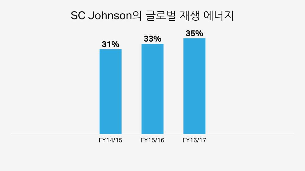 SC Johnson의 재생 에너지