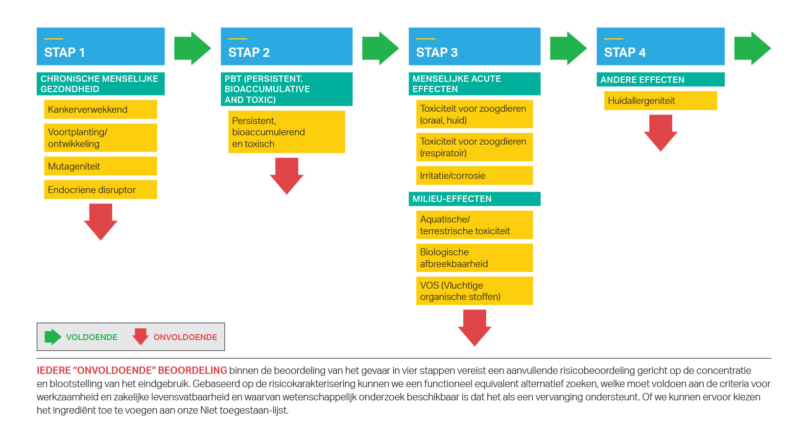 SC Johnson's vierstaps-gevarenevaluatie voor productingrediënten