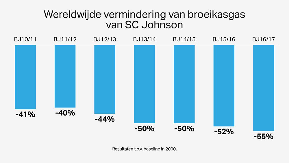 De wereldwijde vermindering van broeikasgas van SCJ Johnson