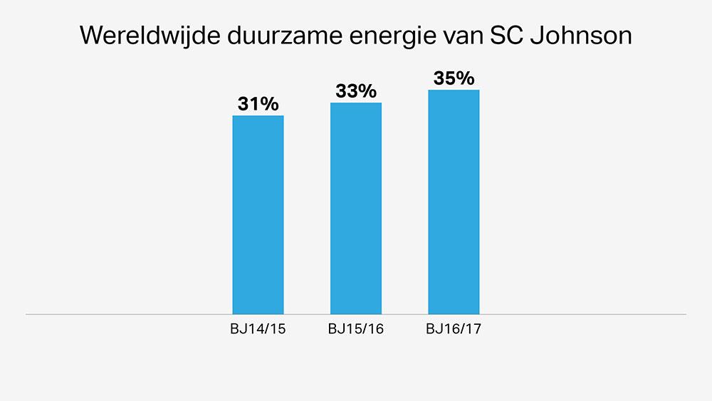 SC Johnson's windturbines zijn milieuvriendelijk en verbeteren het gebruik van duurzame energie