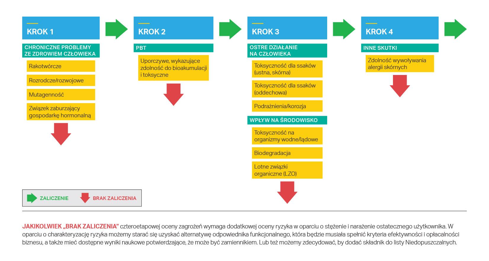 Czteroetapowa ocena ryzyka składników produktów SC Johnson