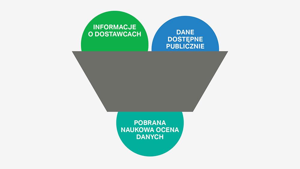 Selekcja składników SC Johnson opiera się na obiektywnej ocenie naukowej oraz zbiorze danych