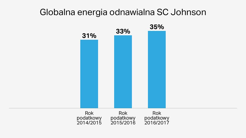 Turbiny wiatrowe SC Johnson są przyjazne dla środowiska i zwiększają zużycie energii odnawialnej
